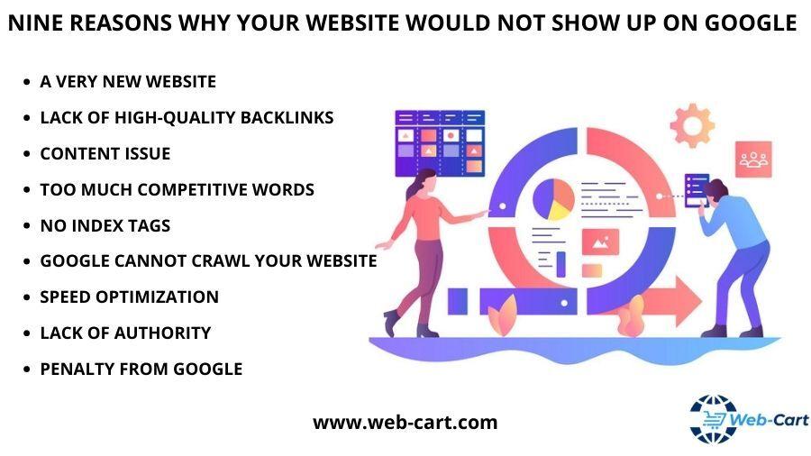 9 REASONS WHY YOUR WEBSITE WOULD NOT SHOW UP ON GOOGLE